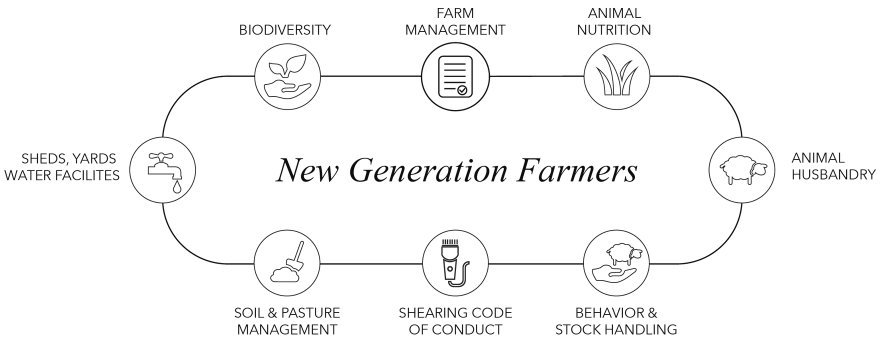 Link to New Generation Farmers